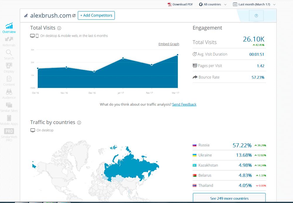 Как проверить посещаемость сайта конкурента